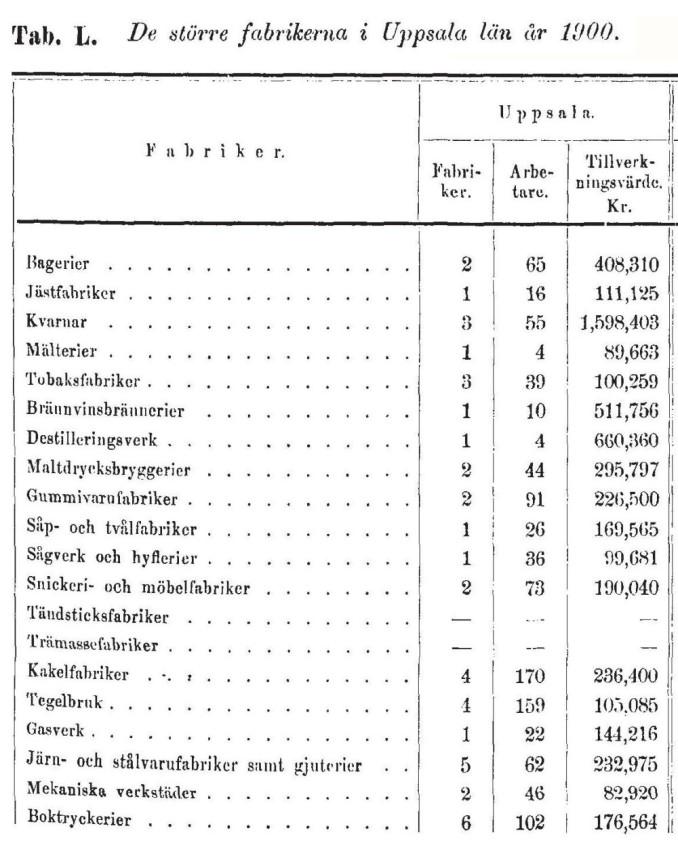 tabell de större fabrikerna 1900