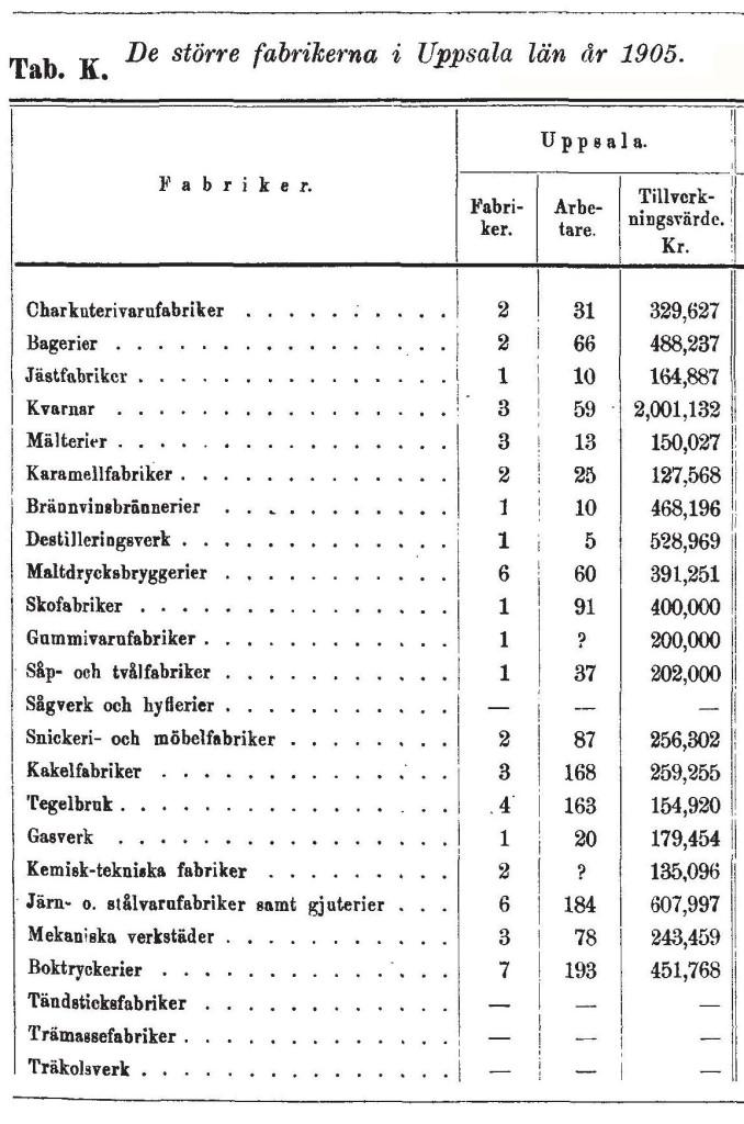 tabell de större fabrikerna 1905