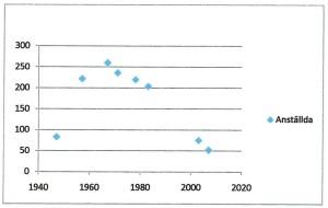 Antal anställda vid samma produktionsenhet oavsett de ändrade namnen. År 1994/95 flyttas 70 personer til Krafts huvudkontor.