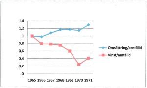 Omsättning och vinst per anställd, korrigerad för inflation och normerad mot 1965.