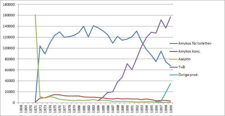 Gahns Försäljning 1870-1899